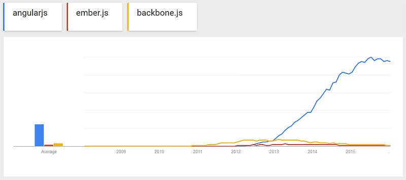 graphique angularjs ember.js et backbone.js