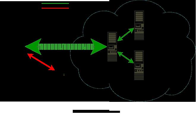 Schéma réseau de la faille du DNS LEAK