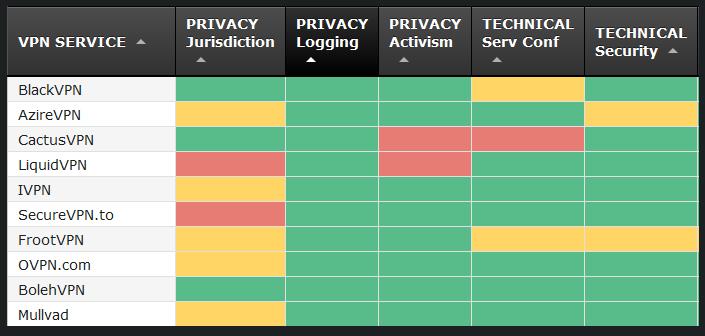 Comparaison des fournisseurs de VPN