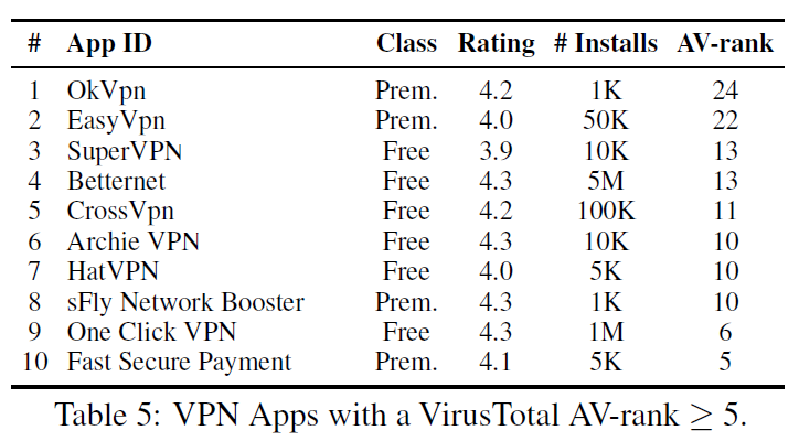 Applications Android - Vie privée