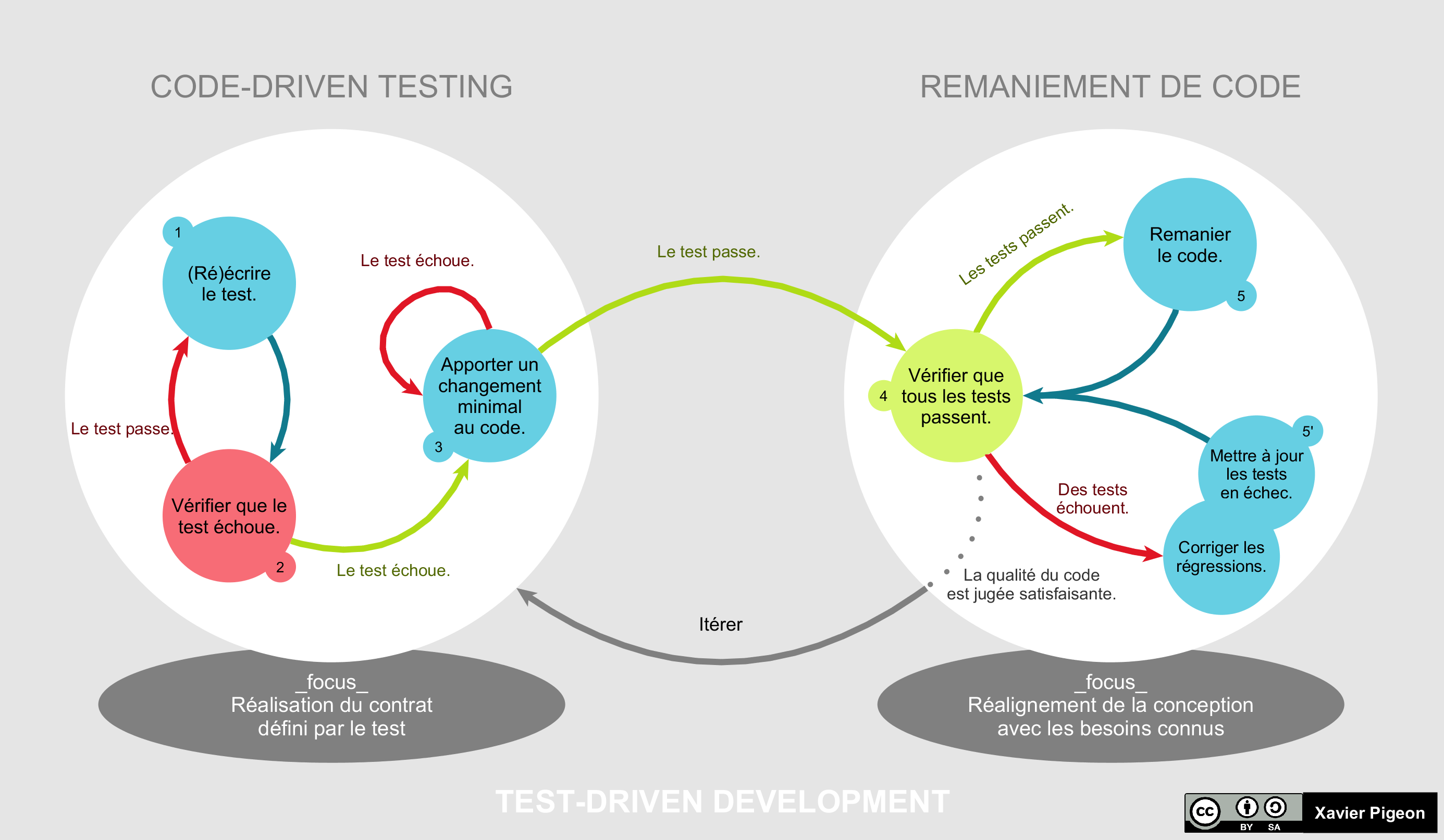 Cycle du TDD piloté par les tests