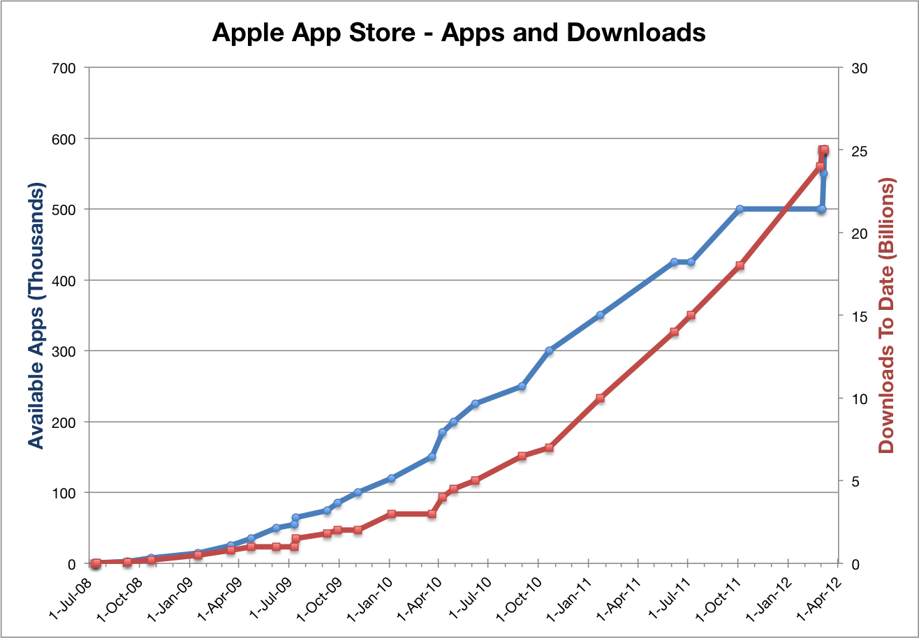 app store total apps
