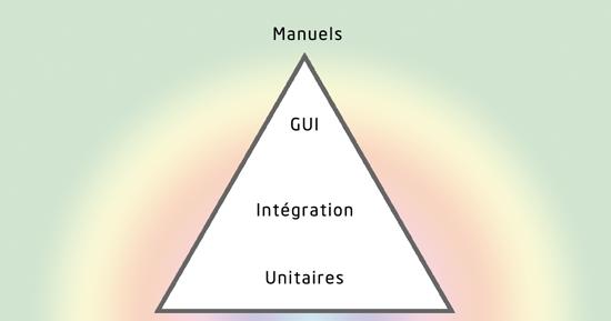 test-pyramide